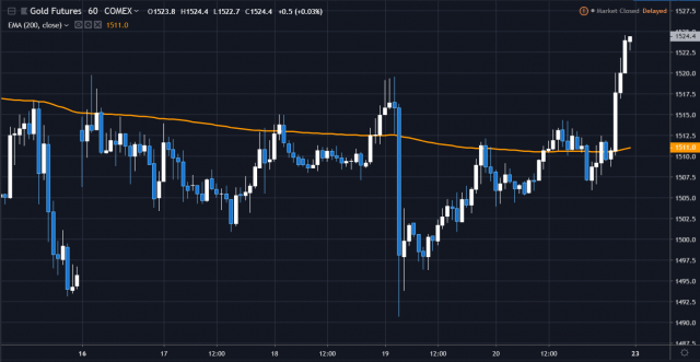 weekly gold 2019.9.23