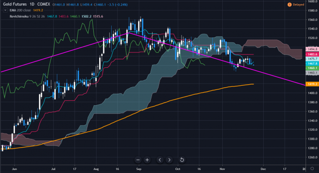 weekly gold 2019.11.25②