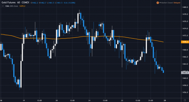weekly gold 2019.11.25