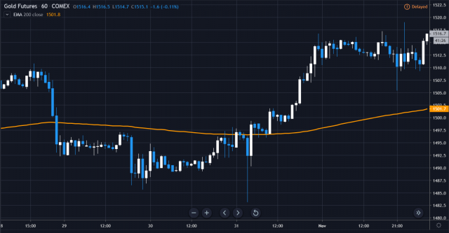 weekly gold 2019.11.5