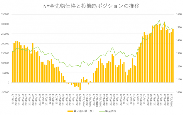 weekly position 2019.11.5