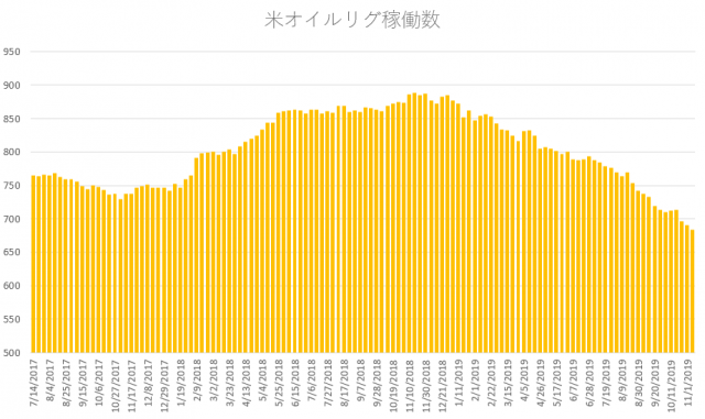 weekly rig count 2019.11.11