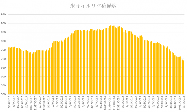 weekly rig count 2019.11.5