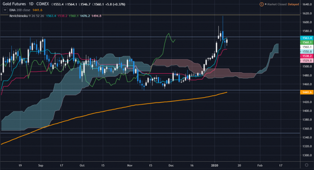 weekly gold 2020.1.13②