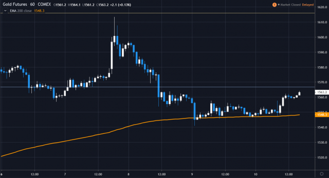 weekly gold 2020.1.13