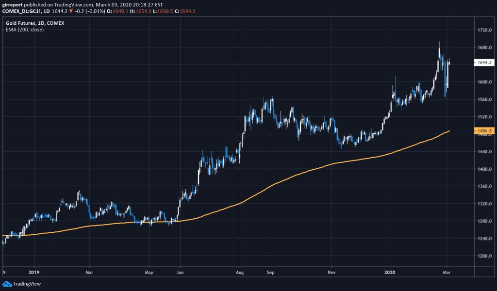 2020.3.4 金先物 gold