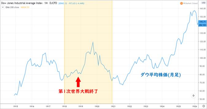 株価 スペイン 風邪