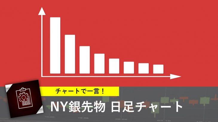 本日の注目チャート【銀先物】