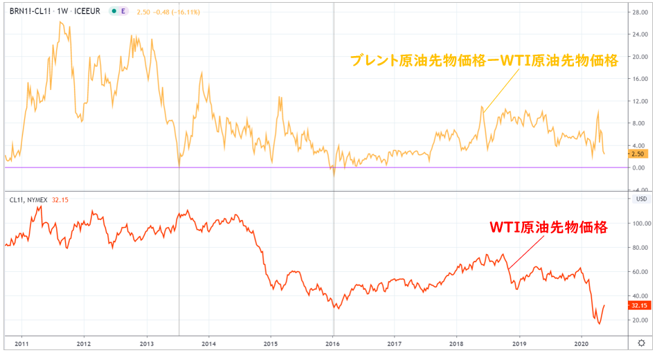 価格 チャート 原油