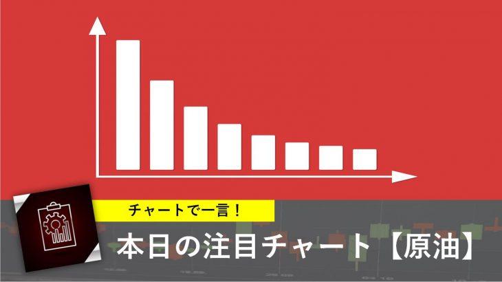 本日の注目チャート【原油】